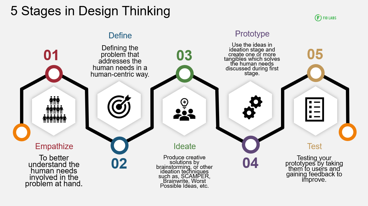 5-stages-of-design-thinking