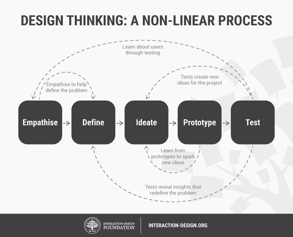 non-linear-design-thinking