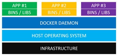 How Docker Works