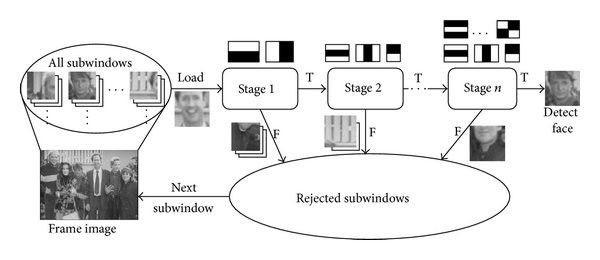 haarcascade_classifier_stages