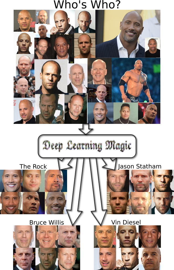 Deep Learning Facial Recognition