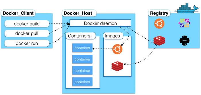 High-level architecture of Docker.